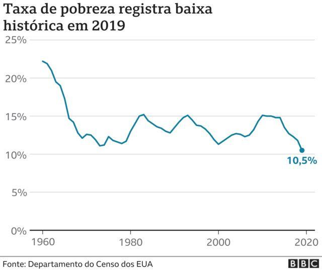 infográfico pobreza