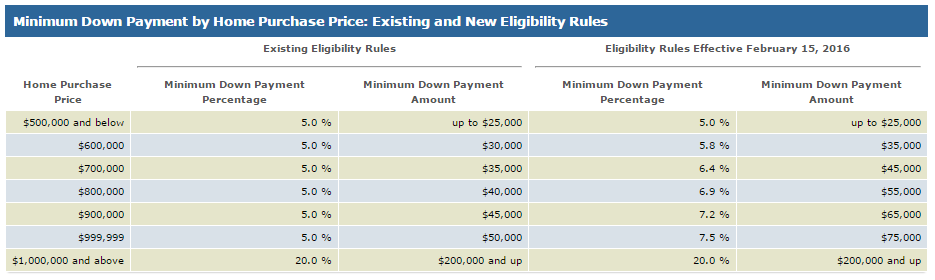 New Downpayment Rules