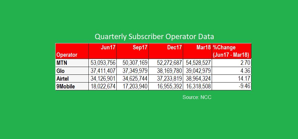 Why Airtel Nigeria is Growing