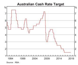 Interés RBA Banco Australia Cash Rate