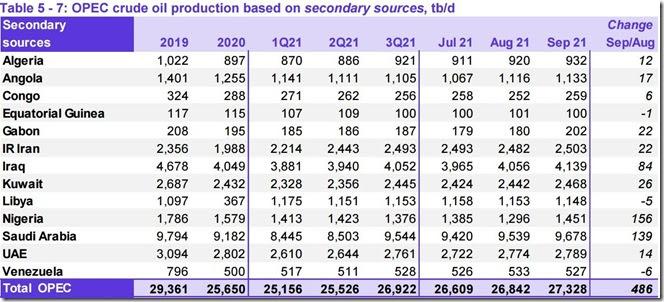 September 2021 OPEC crude output via secondary sources