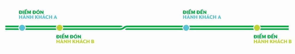 GRAB ra mắt Dịch vụ đi chung xe, tiết kiệm chi phí lên đến 30% | Grabshare 2