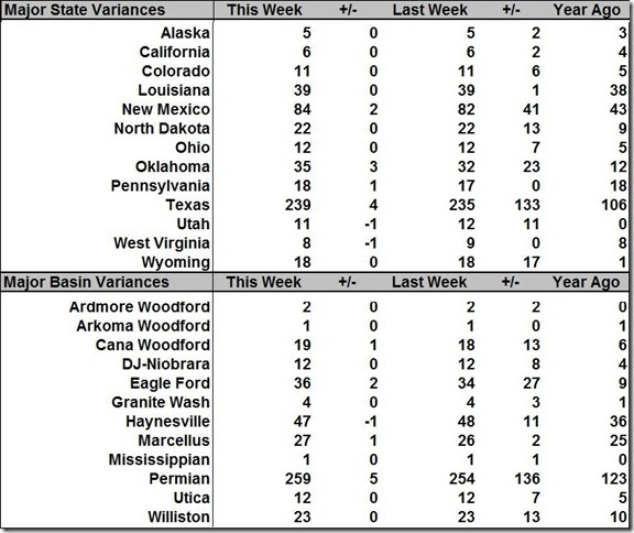 September 17 2021 rig count summary