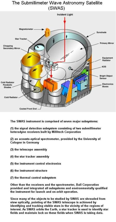 fig-6-swas-instrumentation