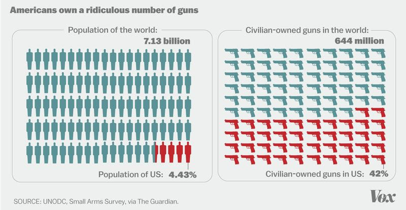 U.S. gun ownership versus rest of the world