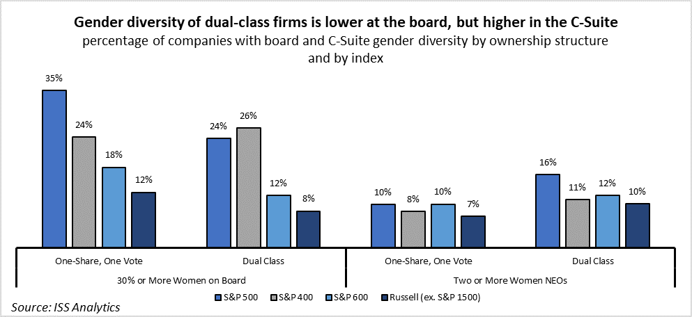 Dual Class and Gender Diversity