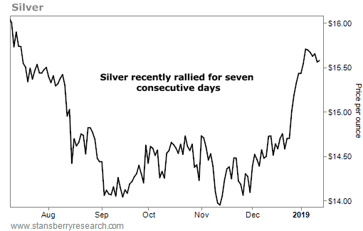 Silver rallies 7 days in a row