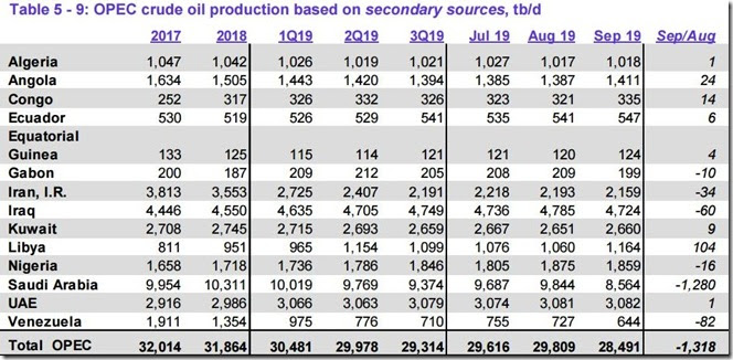 September 2019 OPEC crude output via secondary sources