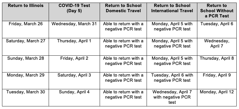travel testing dates