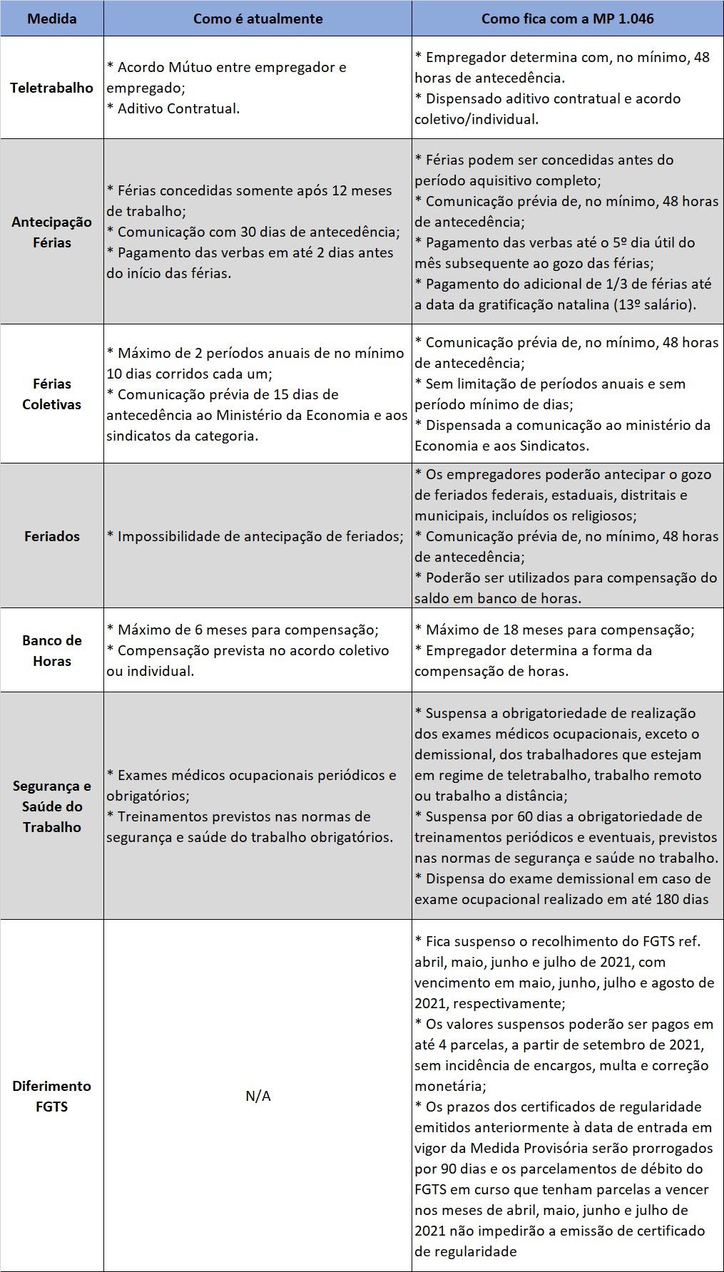 Tabela com as principais alterações da MP 1046