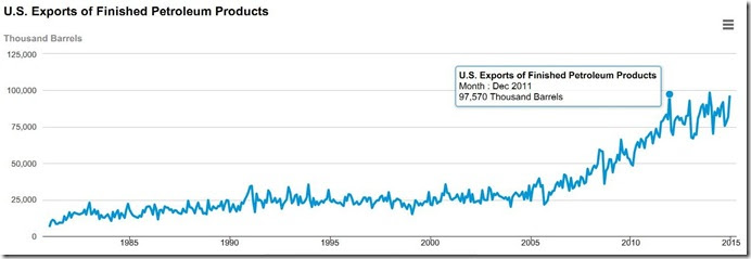 2014 total refined products exports