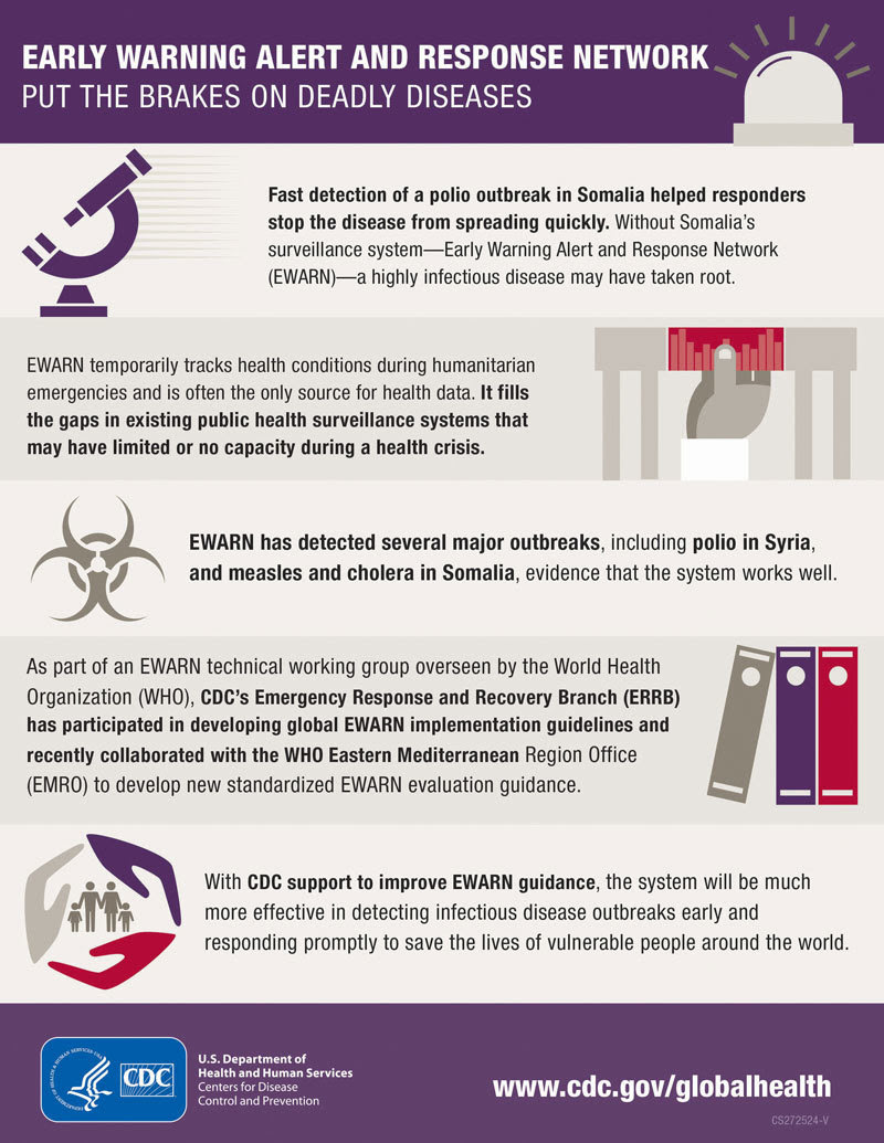 EWARN Infographic
