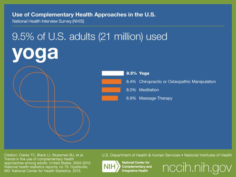 https://nccih.nih.gov/sites/nccam.nih.gov/files/NHIS-Social_Adult-MB-yoga.png