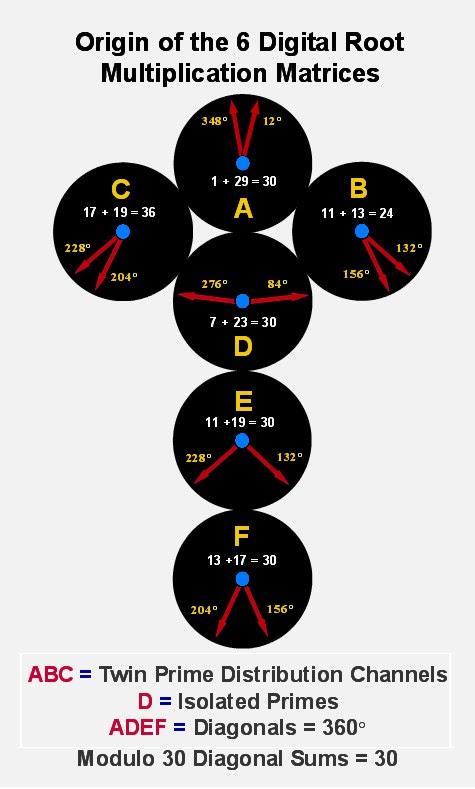 Diagrama Exibindo Origem das SEIS MATRIZes de raiz Digitais