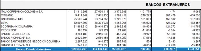 Ranking de los bancos extranjeros
