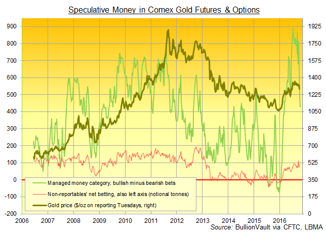 Gold Futures COT Report Chart