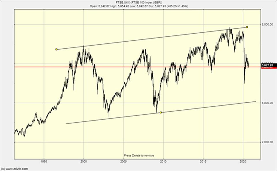 This is what the FTSE 100 could do