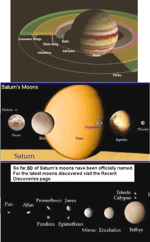 Fig 6 Saturn's 60 Moons