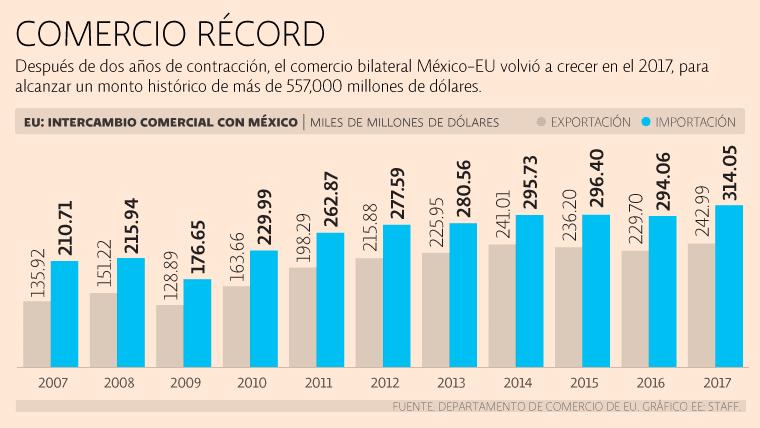 Superávit comercial con EU escala a máximo de una década