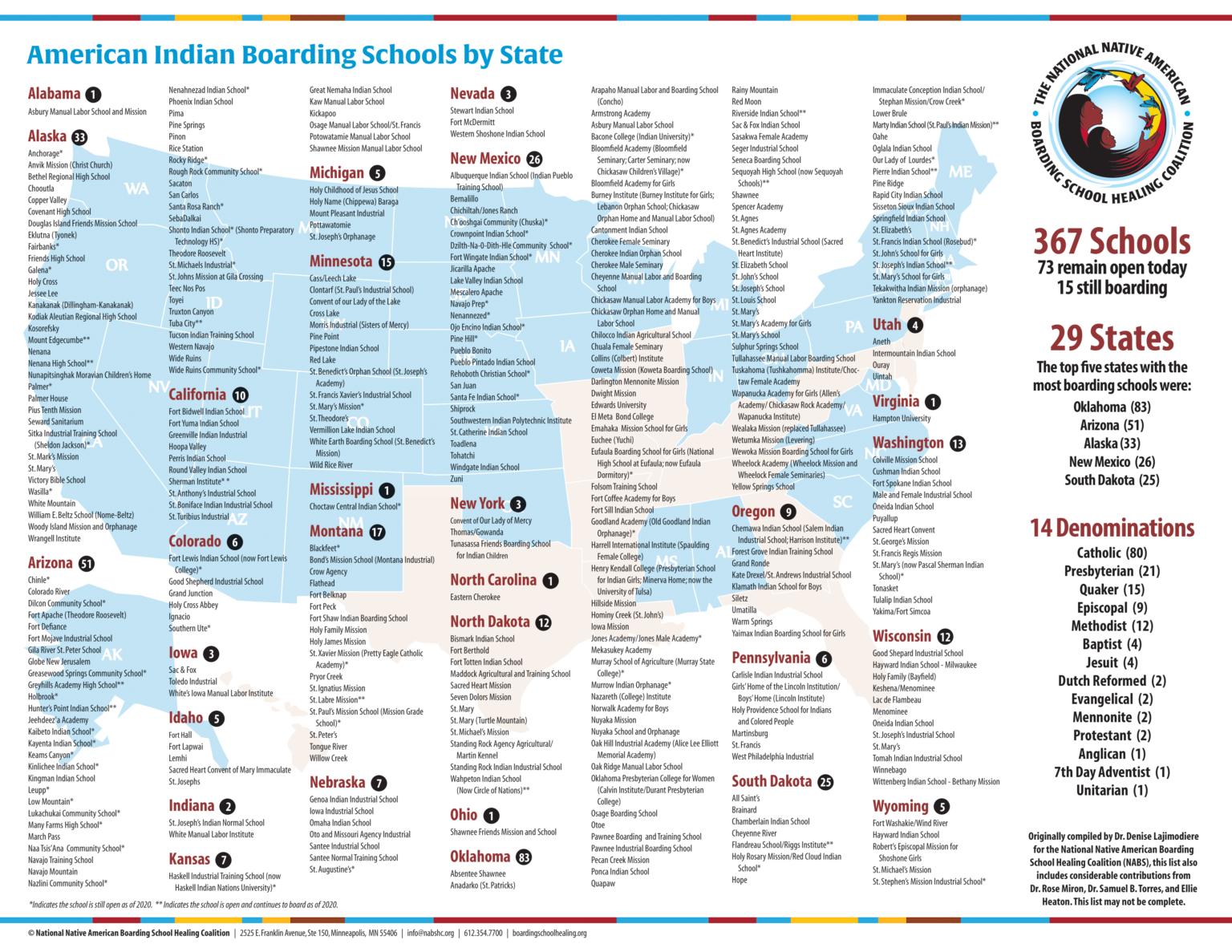 Source: National Native American Boarding School Healing Coalition