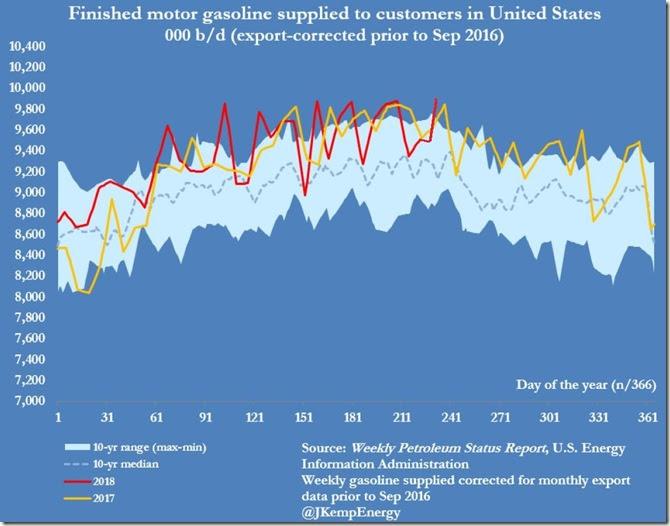 September 1 2018 gasoline demand as of August 24
