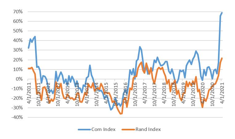 Rand commodities Jun 2021