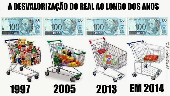 Desvalorização do Real ao longo dos anos