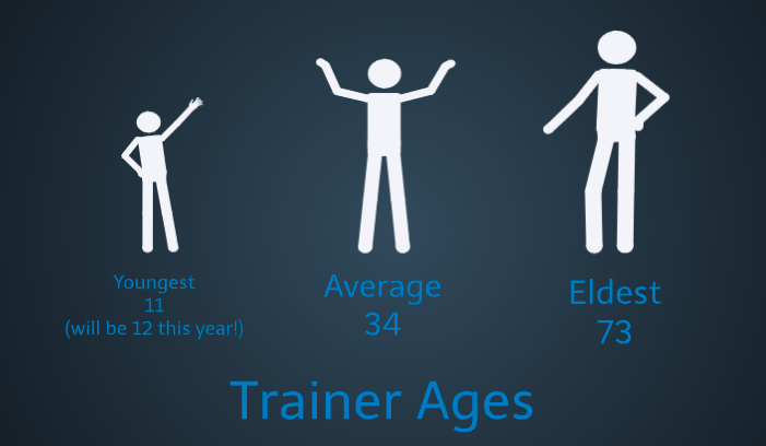 trainer ages