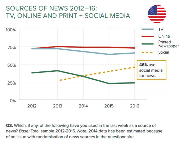 Les réseaux sociaux s'imposent de plus en plus comme une source d'informations