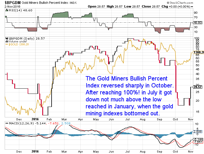 Gold Miners Bullish Percent Index