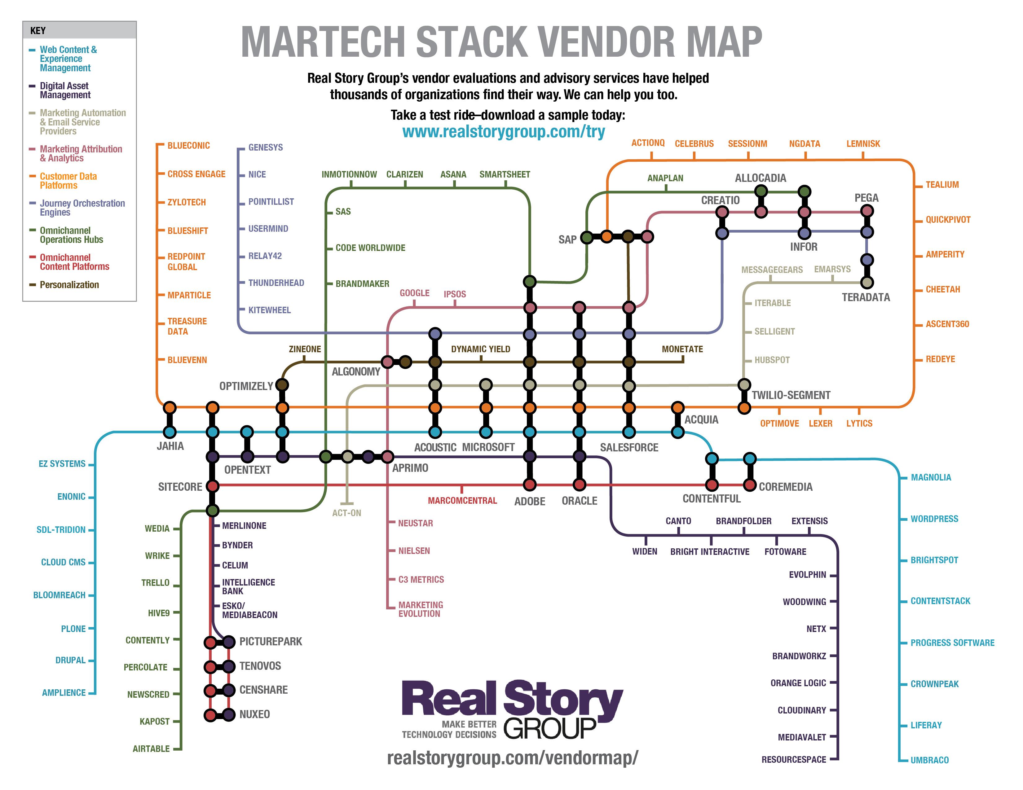 RSG Vendor Subway Map