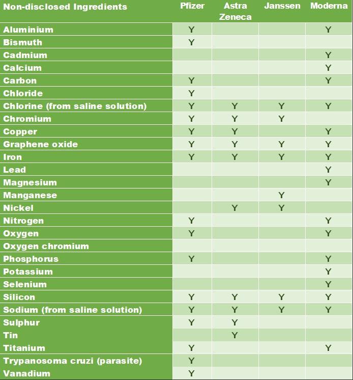 COMPOSITION des Vaccins Obertoungot2021spectromtievaccinscovid193ad