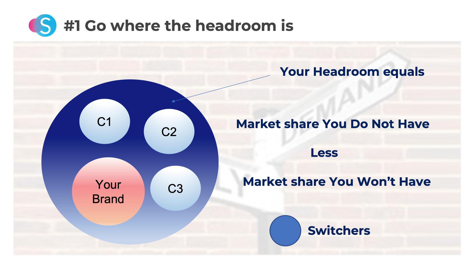 Create headroom post COVID-19 fashion market