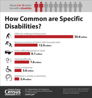 Americans with Disabilities Act: July 26