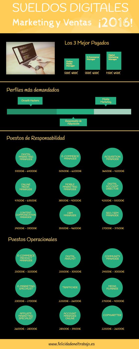 Salarios Digitales en España (Marketing y Ventas)
