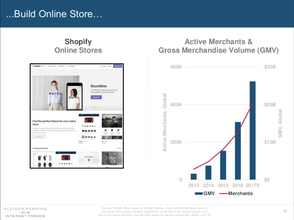 Merchant growth on Shopify