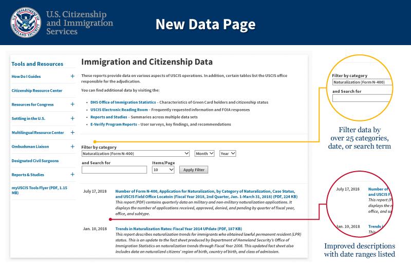 Datos de Inmigración y Ciudadanía