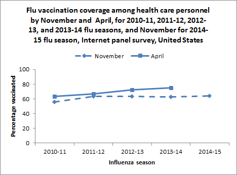 Influenza (flu) among health care personnel (HCP)