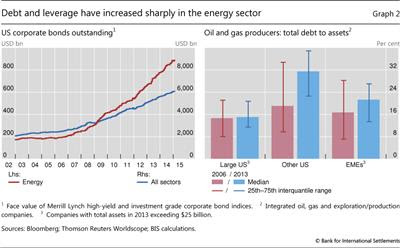 Debt and leverage have increased sharply in the energy sector