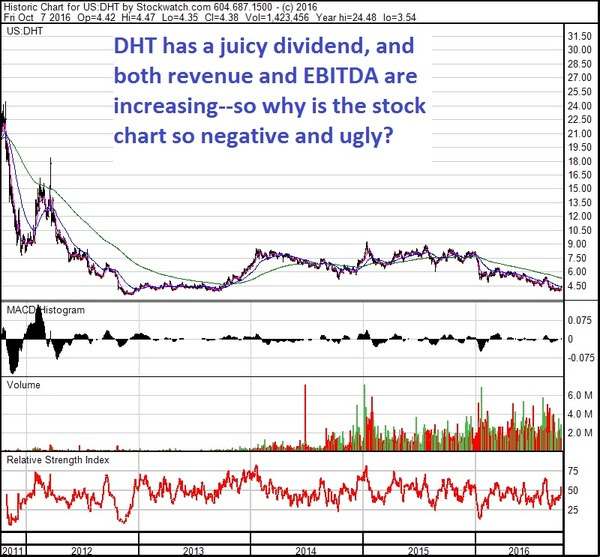 DHT 5 yr chart Oct 16