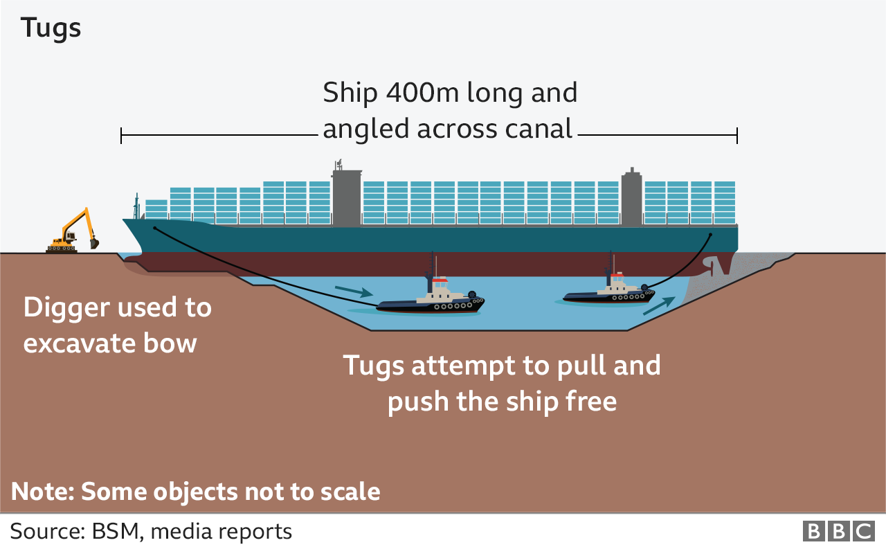 Graphic showing how tugs could be used to refloat the Ever Given by pulling the ship away from the banks of the Suez canal.