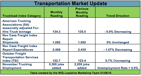 Transportation Logistics Update