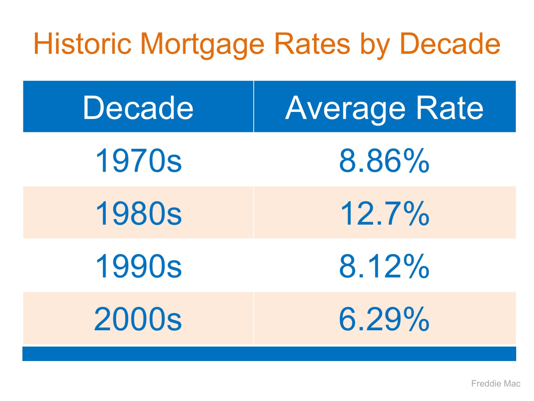 Mortgage Interest Rates are Still Going Up… Should You Wait to Buy? | MyKCM