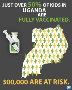 Infographic of the week: Just over 50% of kids in Uganda are fully vaccinated. 300,000 are at risk.