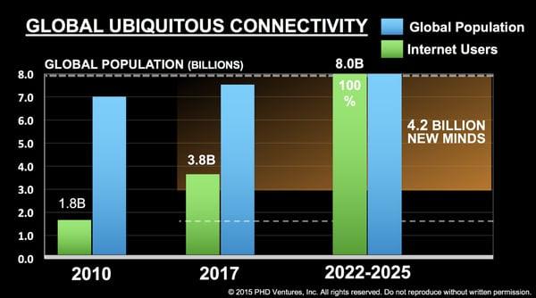 Global Ubiquitous Connectivity