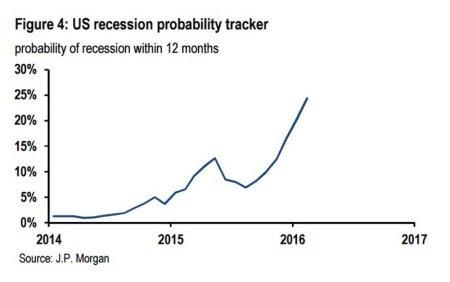 jp-morgan-us-recessão-tracker-q1-2016 (1)
