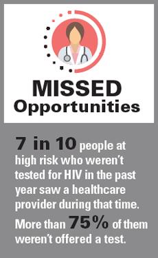 HIV Testing Missed Opportunities