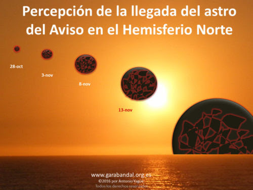 Percepcion Astro hemisferio Norte yague