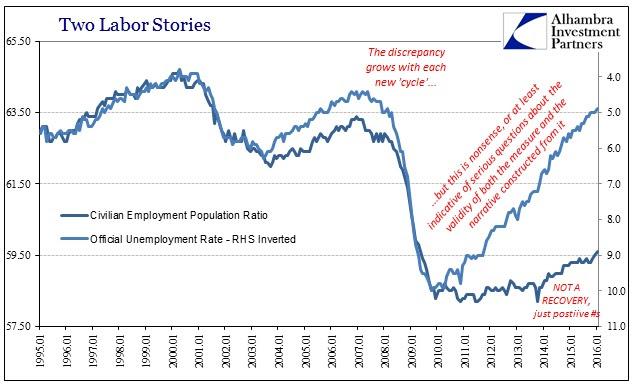 ABOOK Feb 2016 Payrolls Unem Rate Emp Ratio Longer