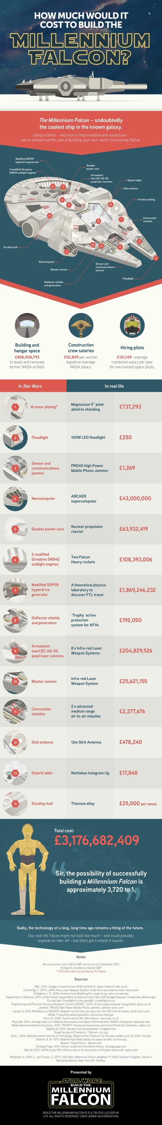 Cuánto costaría construir el Halcón Milenario